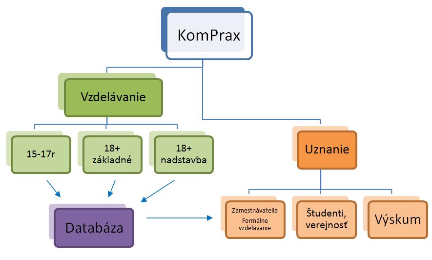 schema-projekt_komprax