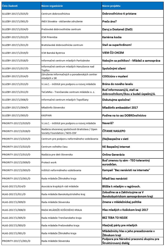 podporene-projekty-tab-2017