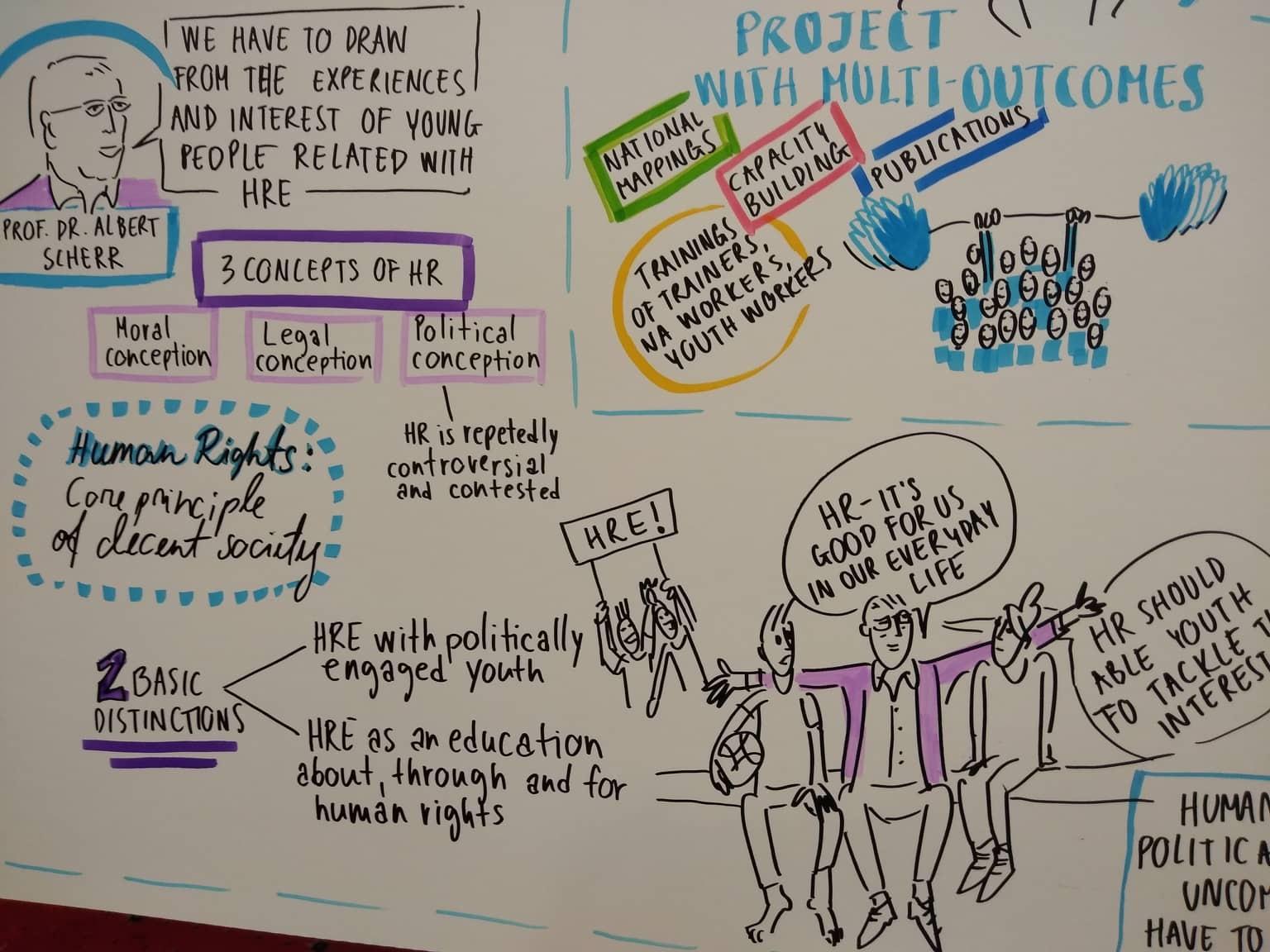 Národné agentúry Erasmus+ podporujú ľudské práva v práci s mládežou